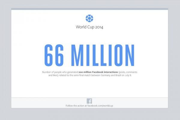 66 Millionen Menschen interagierten beim Spiel BRA vs GER (Quelle: Facebook)