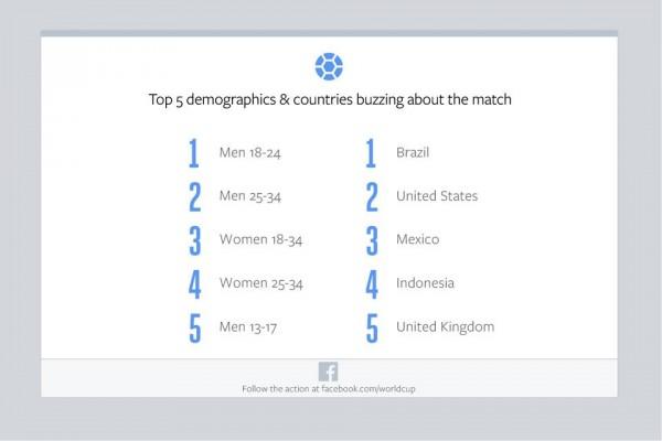 Top 5 Demographische Daten und Länder (Quelle: Facebook)
