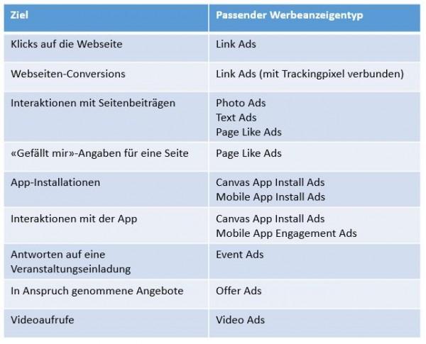 Zielsetzungen vs. Werbeanzeigentypen