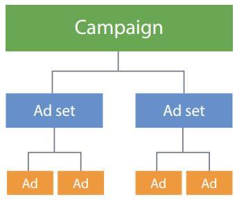 Struktur von Facebook Ads Kampagnen