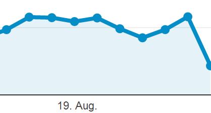 Negativtrend der News Feed Algorithmus Änderung ist deutlich sichtbar