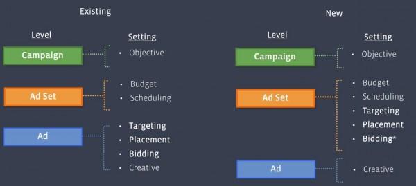 Kampagnenstruktur_Facebook_Werbeanzeigen