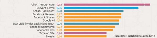 SEO Ranking Faktoren (Quelle: Searchmetrics.com/d2014)