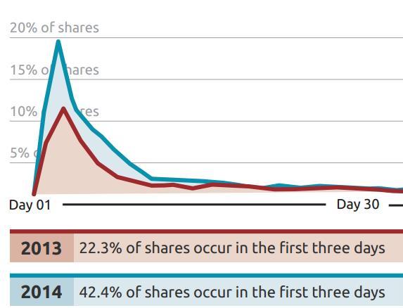 42.4% aller Shares finden in den ersten 3 Tagen statt (Quelle: Unruly)