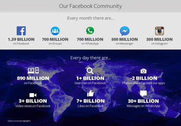 Infografik Facebook (Quelle: Facebook)
