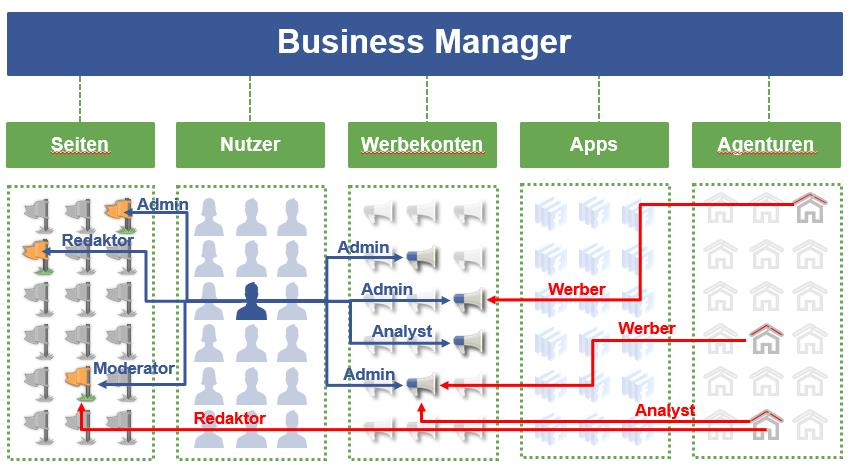 Rollen Schema im Business Manager