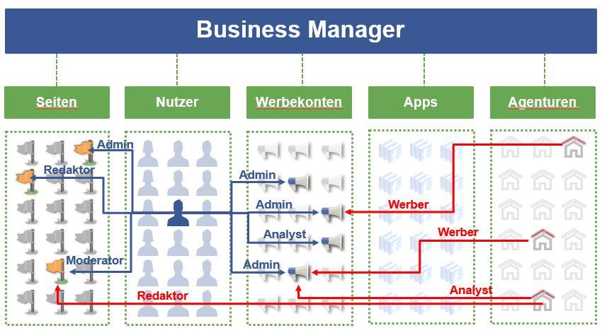 Rollen Schema im Business Manager