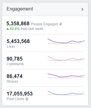 Interaktion / Engagement in den Facebook Page Insights