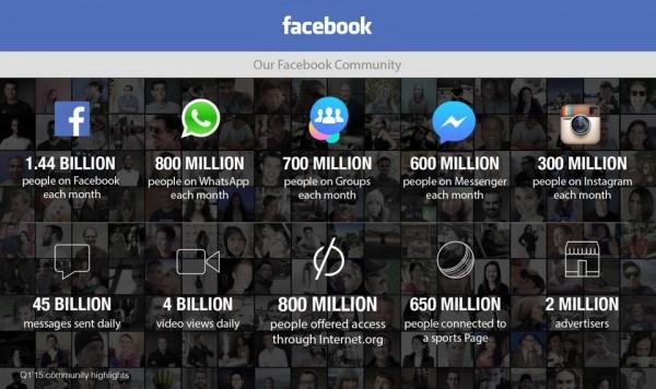 Aktuelle Zahlen (Quelle: Facebook)