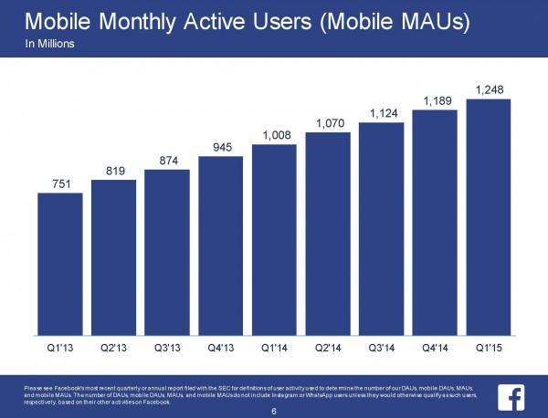 Monthly Mobile Active Users (MAUs) (Quelle: Facebook)