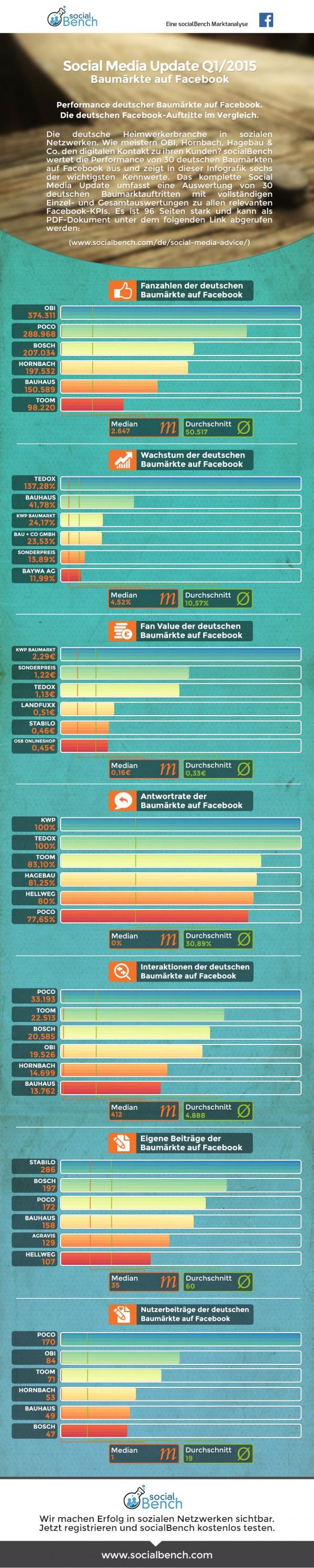 SocialBench Branchenreport Baumärkte