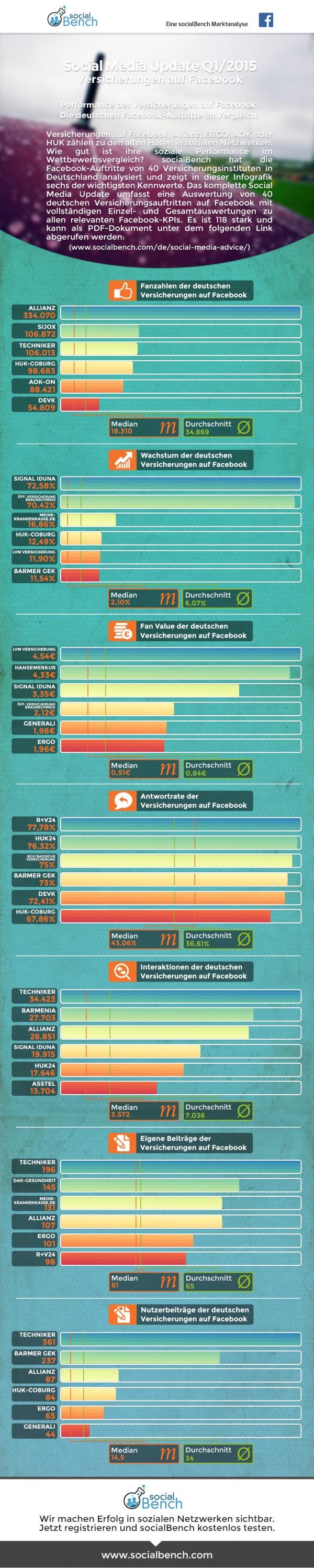 SocialBench Branchenreport Versicherungen