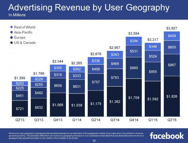 Advertising Revenue by User Geography (Quelle Facebook)