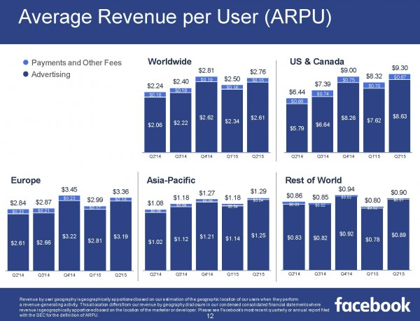Average Revenue per User (ARPU) (Quelle Facebook)