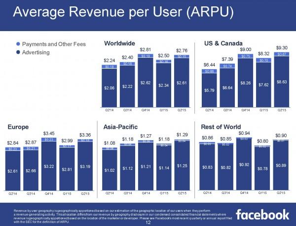 Average Revenue per User (ARPU) (Quelle Facebook)