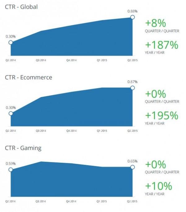 Facebook CTR Klickraten im Jahresvergleich (Quelle: Nanigans)