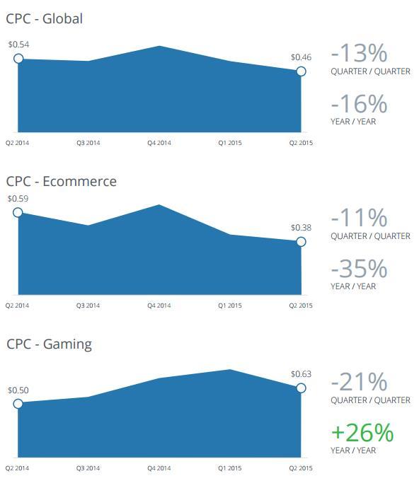 Facebook CPC im Jahresvergleich (Quelle: Nanigans)
