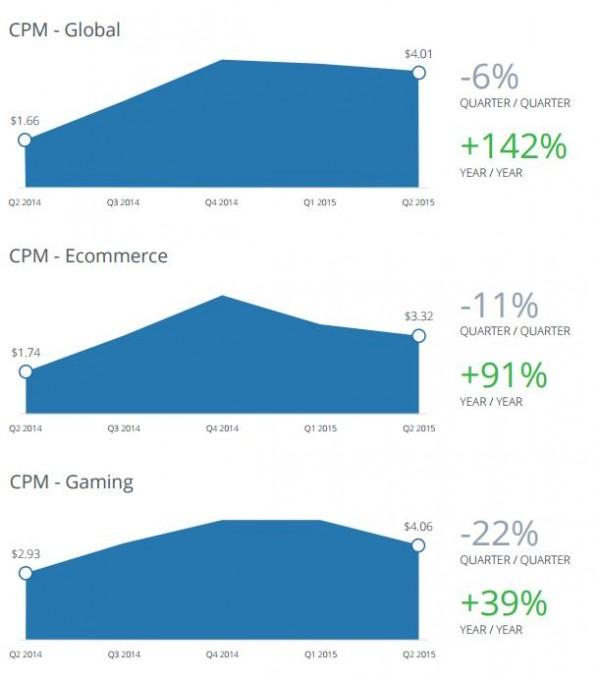 Facebook CPM Jahresvergleich (Quelle: Nanigans)