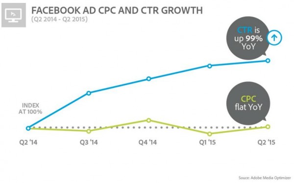 Facebook Ad CPC and CTR Growth (Quelle: Adobe Media Optimizer)