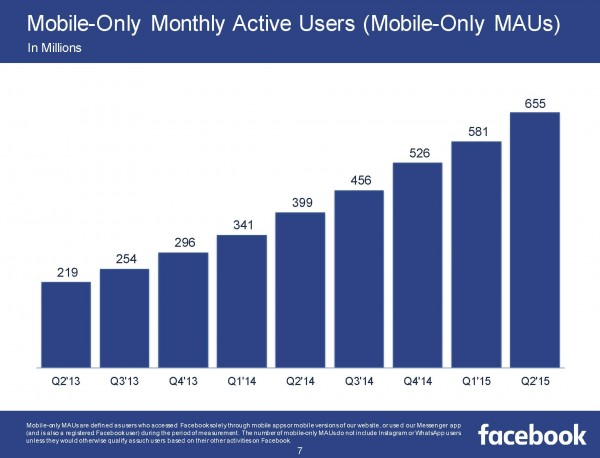Mobile-Only Monthly Active Users (Mobile-Only MAUs) (Quelle Facebook)