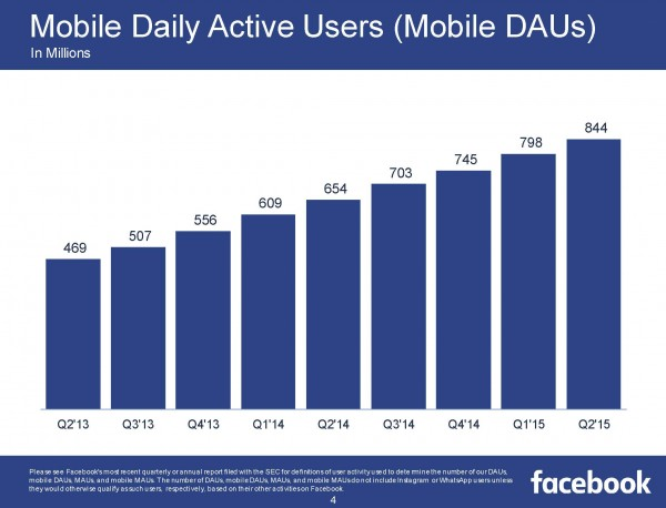 Mobile Daily Active Users (Mobile DAUs) (Quelle Facebook)