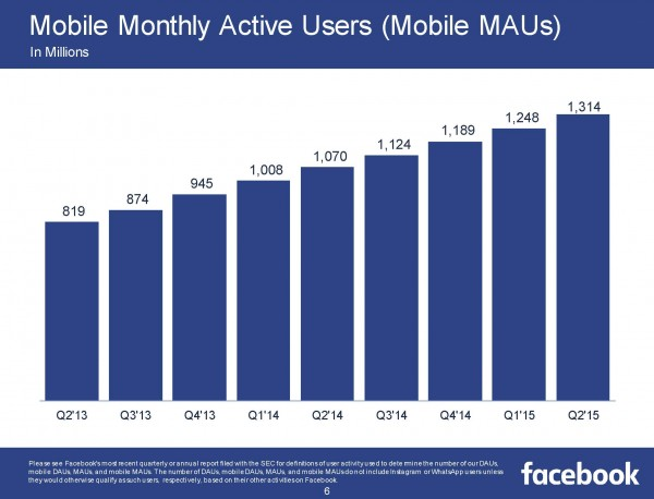 Monthly Mobile Active Users (MAUs) (Quelle Facebook)