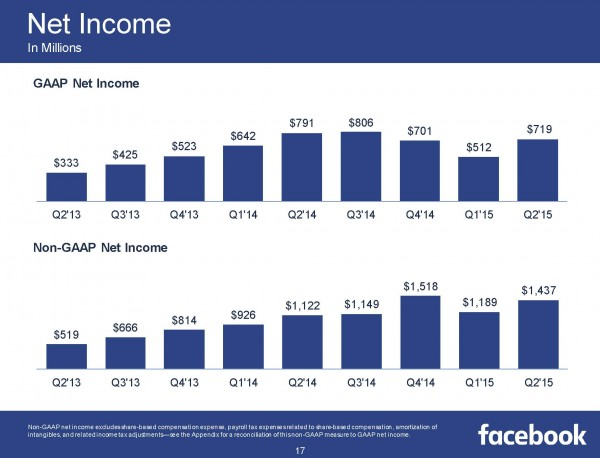 Net Income Q2/2015 (Quelle: Facebook)