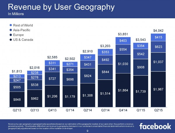 Revenue by User Geography (Quelle Facebook)
