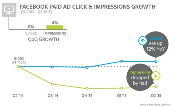 Facebook Paid Ad Clicks & Impressions Growth (Quelle: Adobe Media Optimizer)