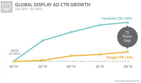 Global Display Ad CTR Growth - Comparison Facebook and Google (Quelle: Adobe Media Optimizer)