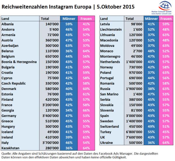 Instagram Reichweiten Europa - 5. Oktober 2015