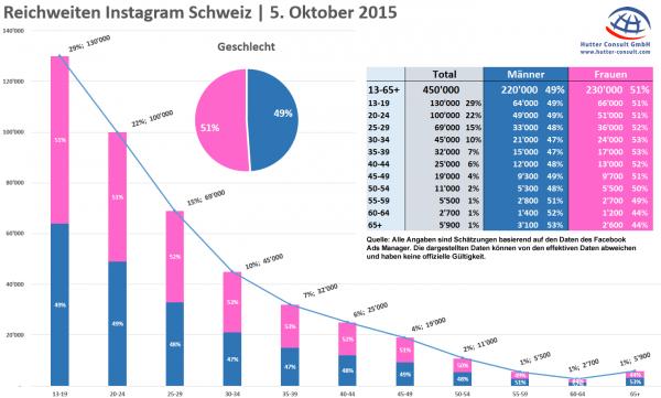 Instagram Reichweiten Schweiz - 5. Oktober 2015