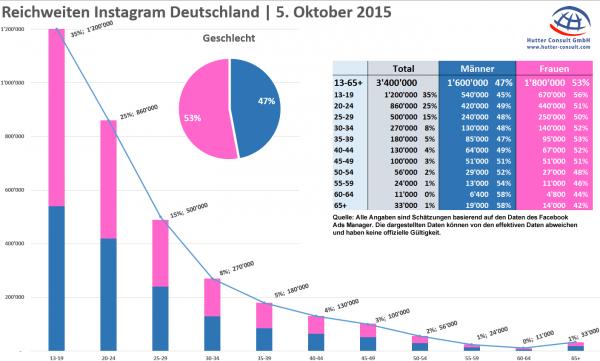 Instagram Reichweiten Deutschland - 5. Oktober 2015