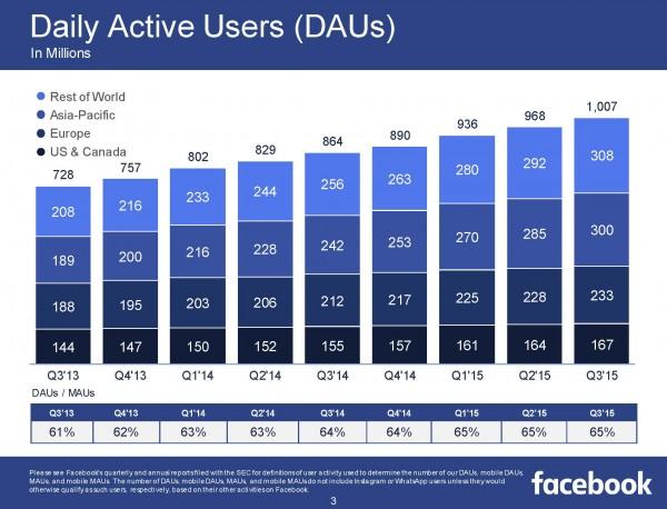 Daily Active Users DAU (Quelle: Facebook)