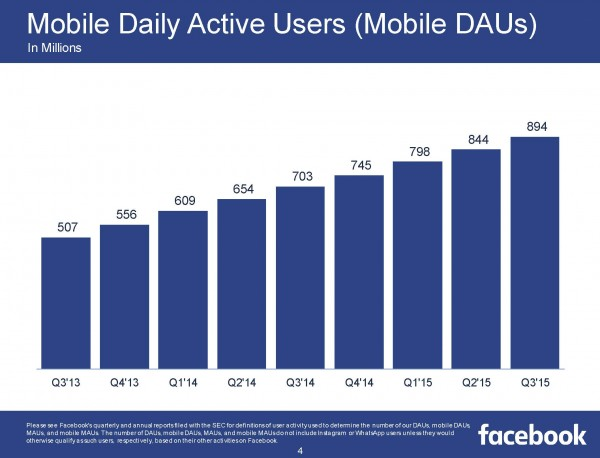 Mobile Daily Active Users MDAU (Quelle: Facebook)