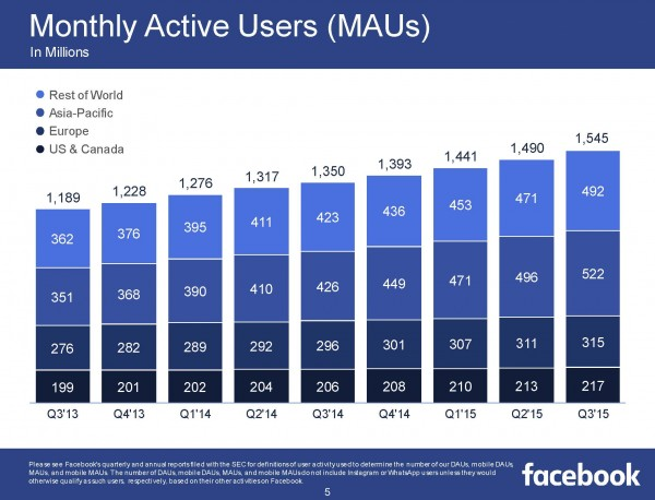 Monthly Active Users MAU (Quelle: Facebook)