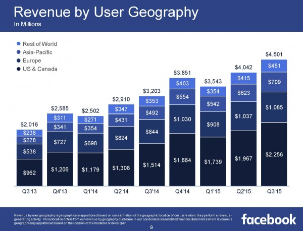 Revenue by User Geography Q3/2015 (Quelle: Facebook)