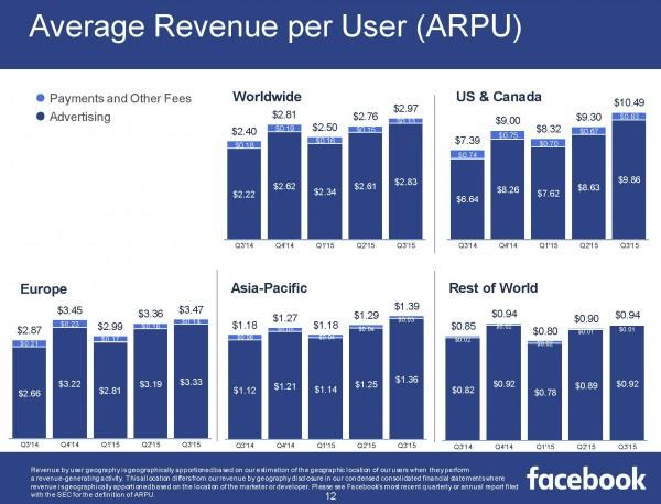 Average Revenue per User ARPU Q3/2015 (Quelle: Facebook)
