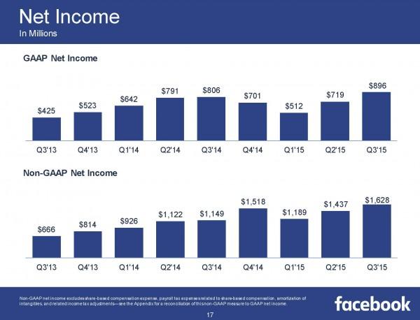 Net Income Q3/2015 (Quelle: Facebook)
