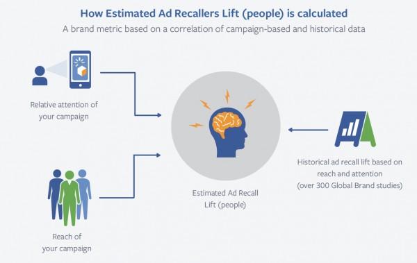 Estimated Ad Recaller Lift (Quelle: Facebook)