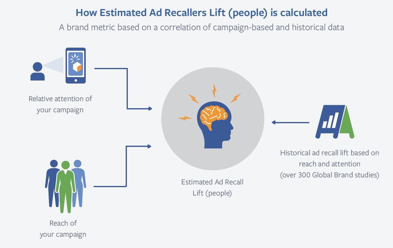 Image result for ad recall lift facebook