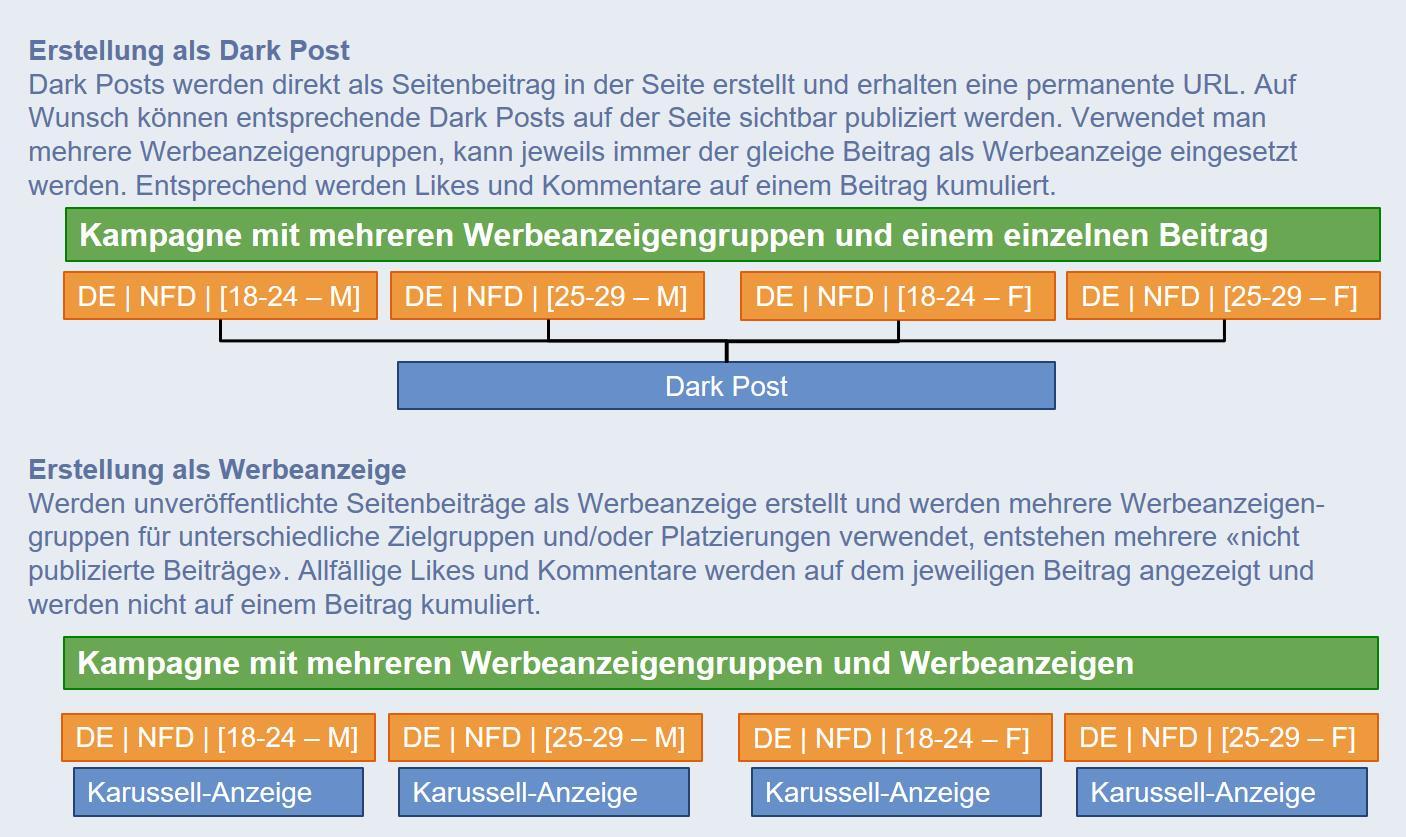 """Schema """"Dark Posts"""" vs. mehrere """"unpublished Posts"""""""