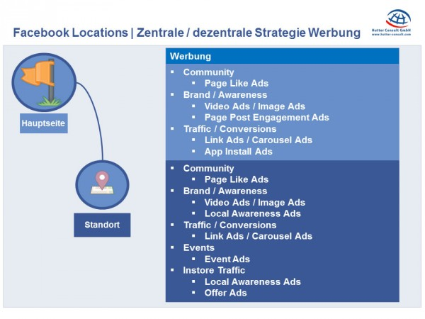 Zentrale / Dezentrale Ads Strategie