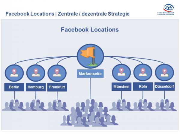 Struktureller Aufbau der Facebook Location Lösung