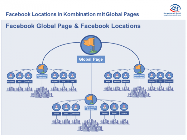 Kombination von Facebook Global Pages und Facebook Locations