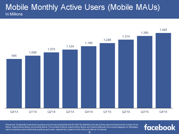 Mobile Monthly Active Users MMAU (Quelle: Facebook)