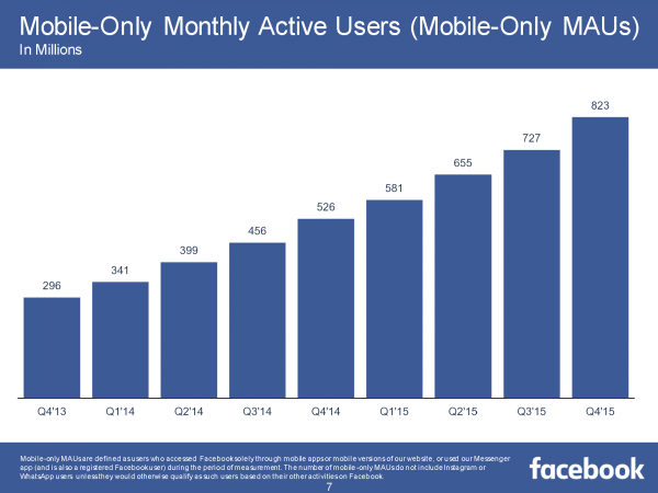 Mobile Only Monthly Active Users MOMAU (Quelle: Facebook)