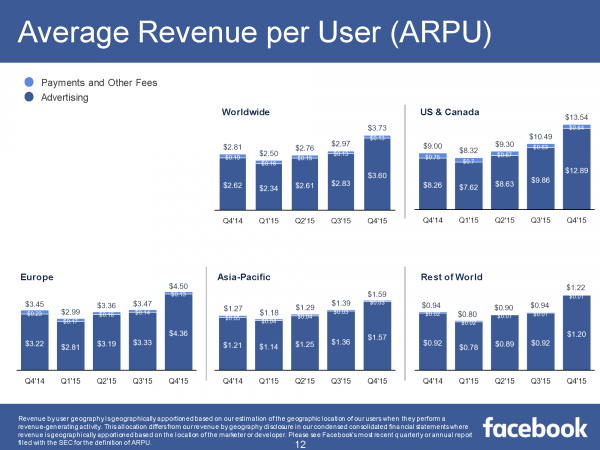 Average Revenue per User ARPU Q4/2015 (Quelle: Facebook)