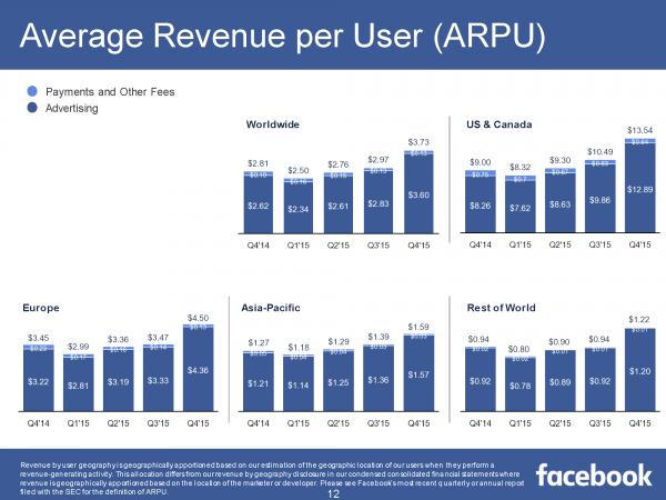 Average Revenue per User ARPU Q4/2015 (Quelle: Facebook)