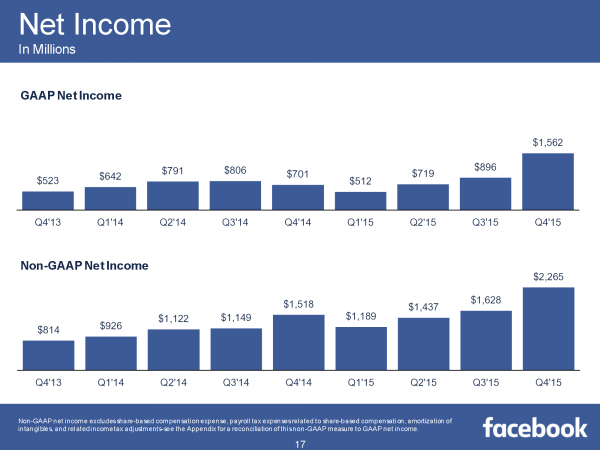 Net Income Q4/2015 (Quelle: Facebook)